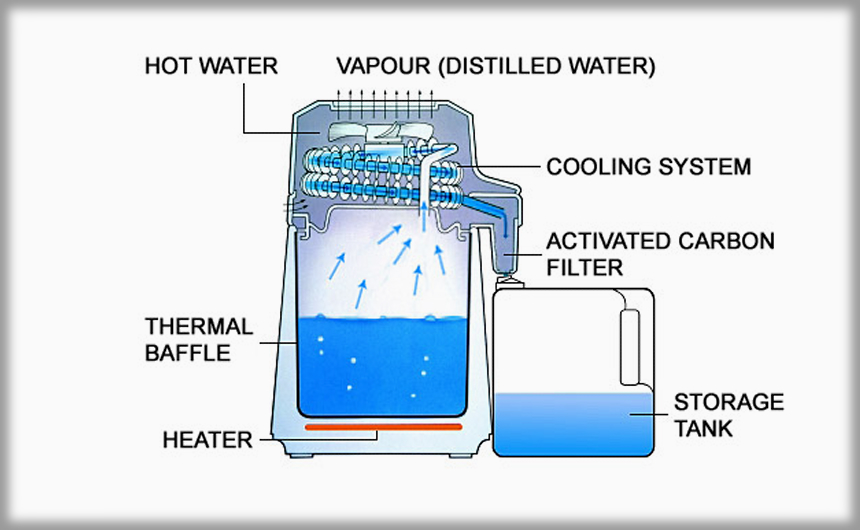 How Water Filters Work: Our In-Detail Guide