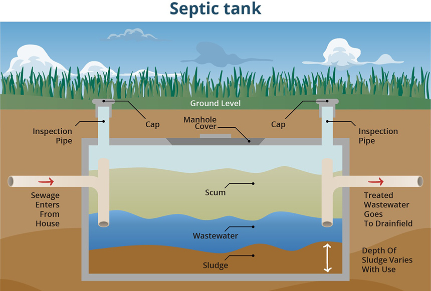 Garbage Disposal with Septic
